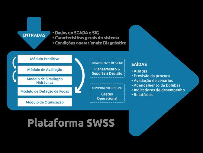Plataforma SWSS