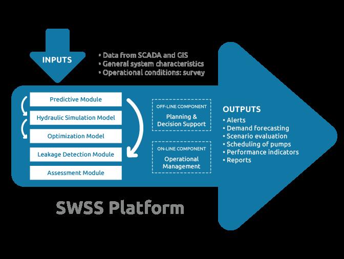 SWSS Platform